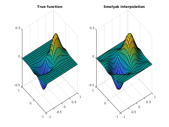 An Introduction to Chebyshev polynomials and Smolyak grids